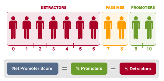 Net Promoter Score (NPS) - use, application and pitfalls