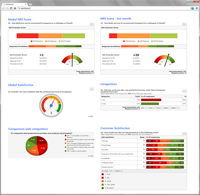 Build a dashboard checkmarket example dashboard pronofoot35fo Gallery