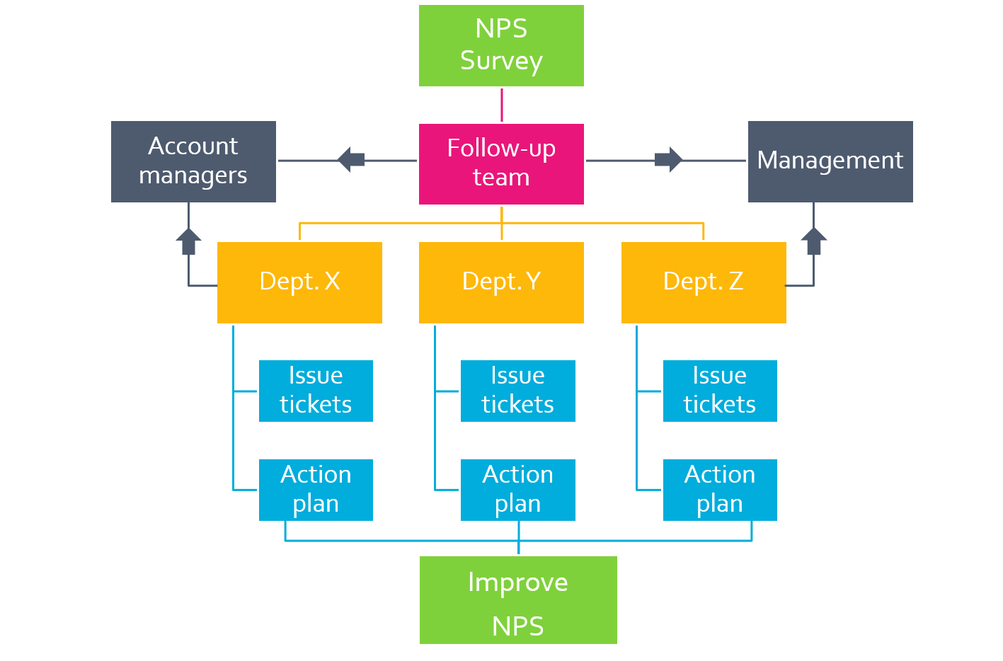 Net Promoter Score Tools - Follow-up flowchart