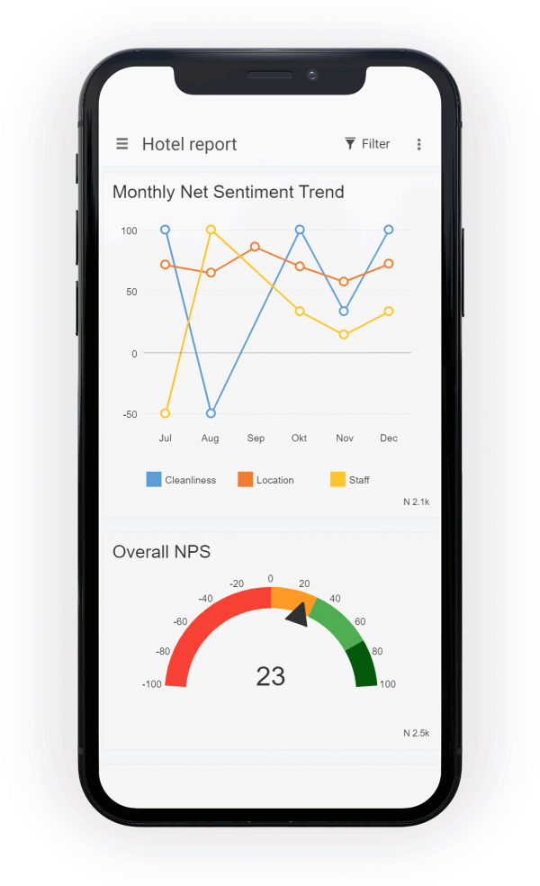 Net Sentiment Score on iPhone