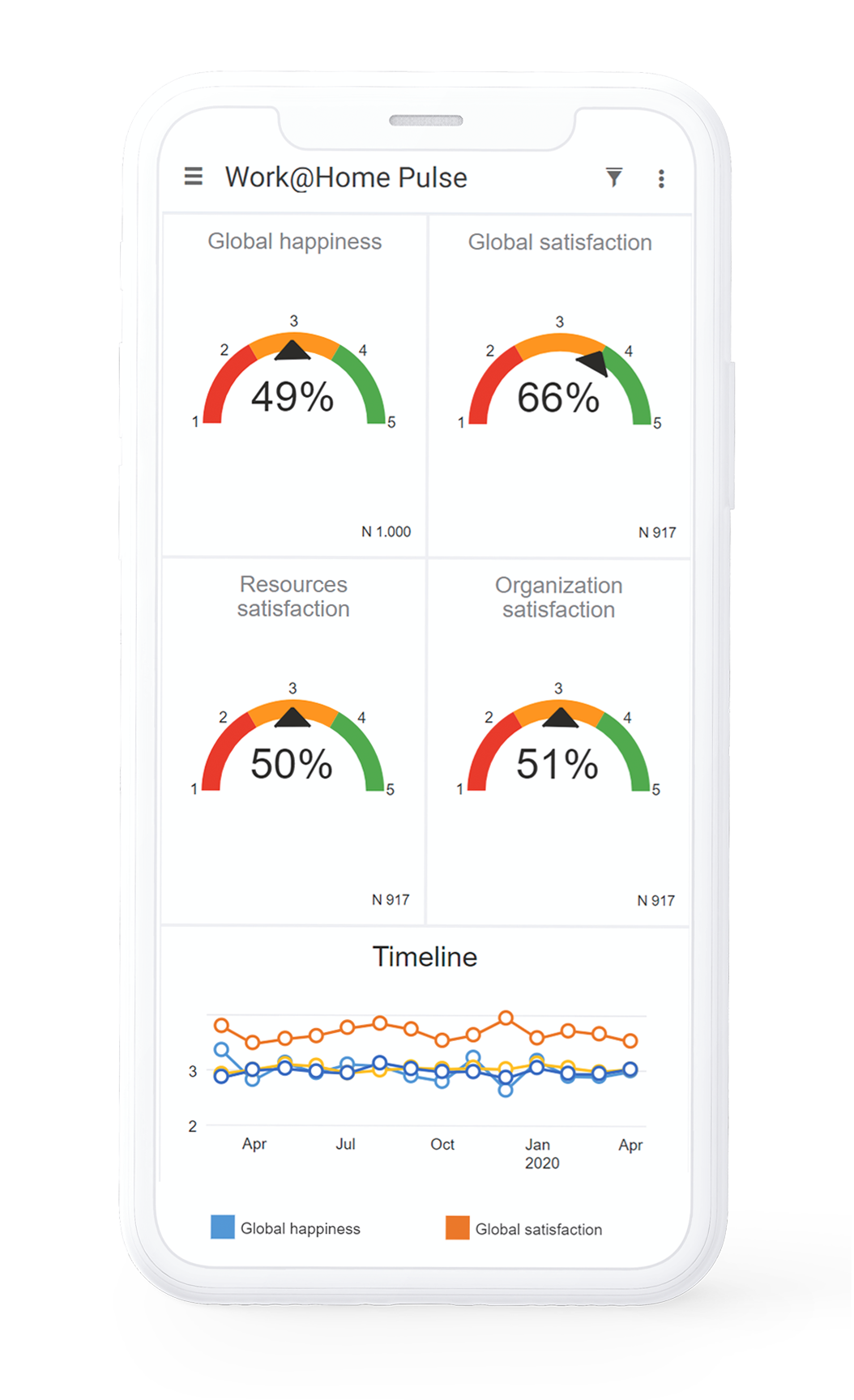 Work@home pulse survey report iphone