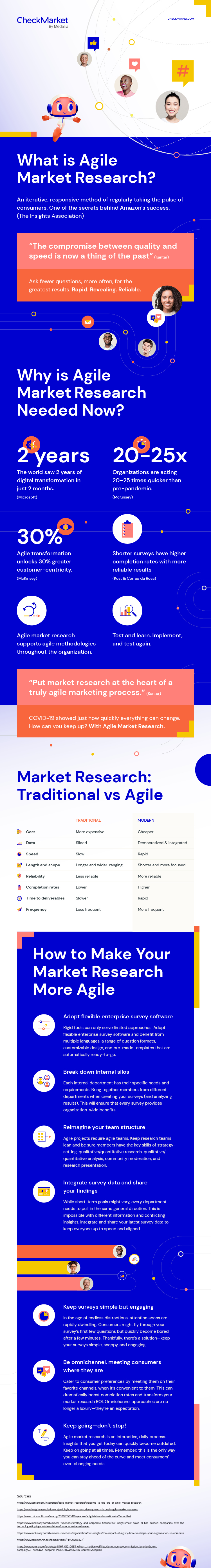 agile market research infographic